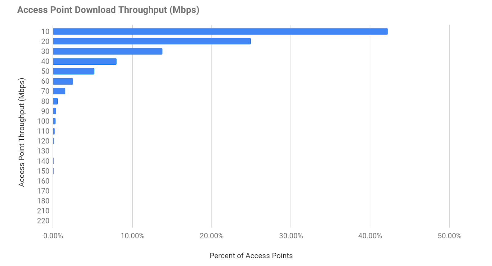 A bar chart showing Access Point Download Throughput (Mbps)