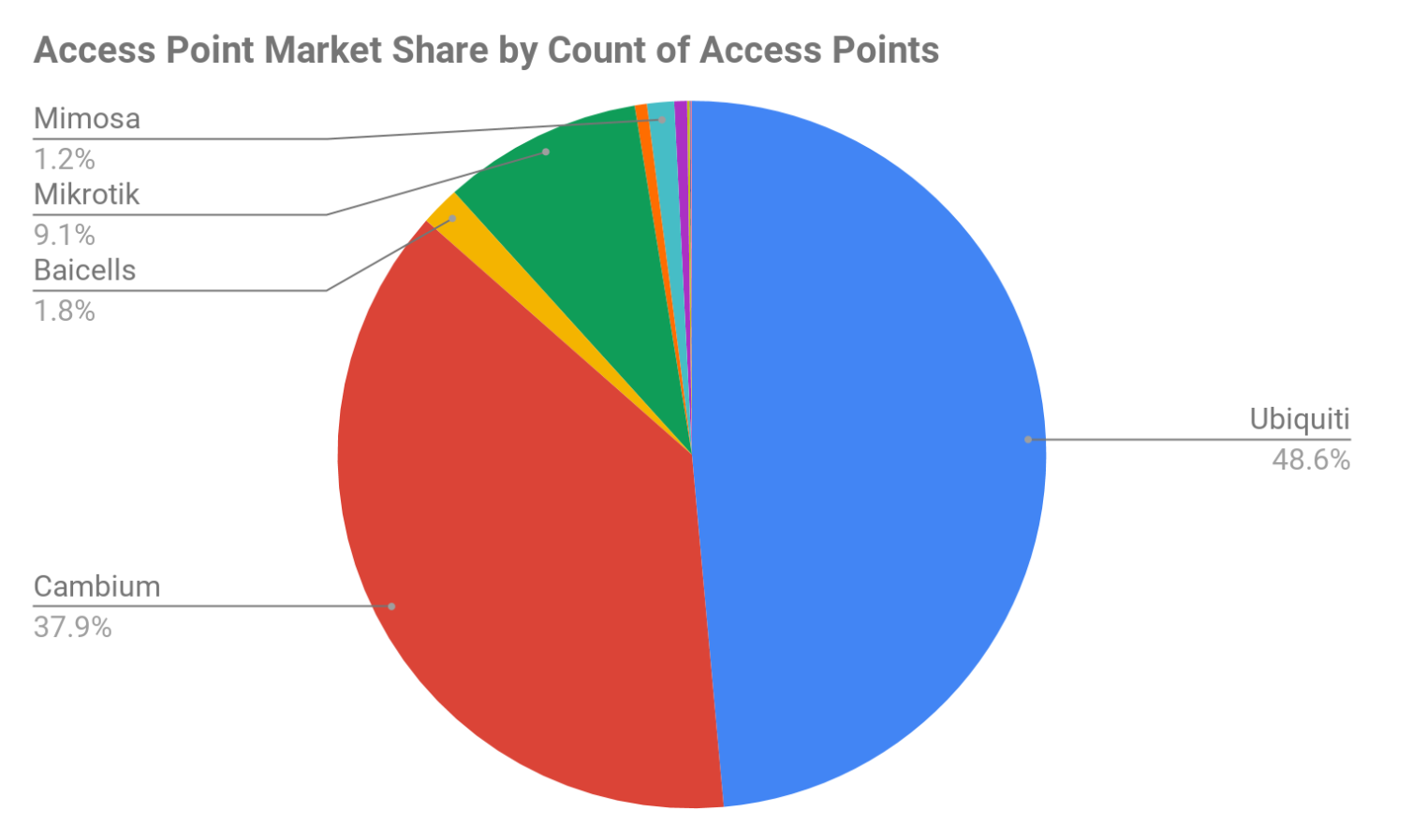 A pie chart showing Access Point Market by Count of Access Points
