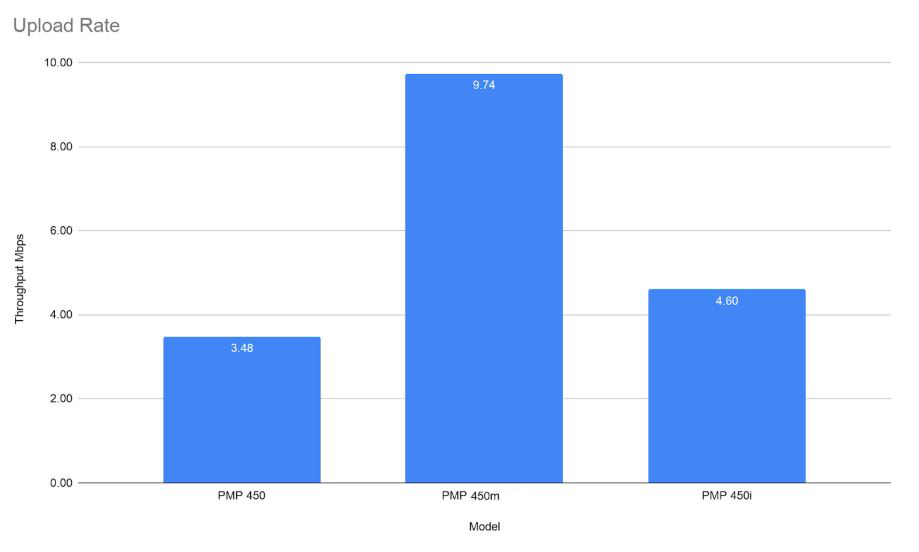 Cambium Networks PMP Access Point Comparison - Upload Rate Chart