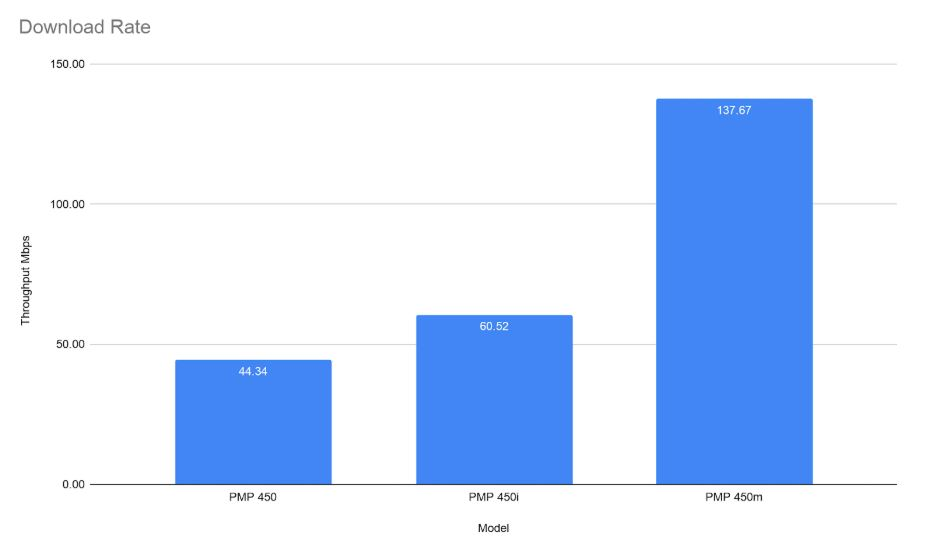 Cambium Networks PMP Access Point Comparison - Download Rate Chart