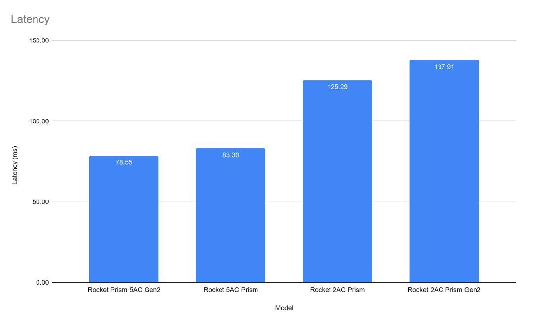 Ubiquiti Rocket Access Point Comparison - Latency Graph
