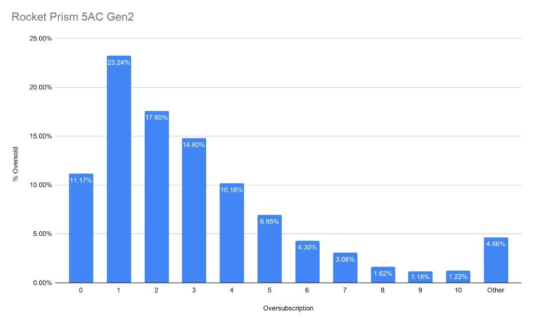 Ubiquiti Rocket Access Point Comparison - Rocket 5AC Prism Gen2 Oversubscription Graph