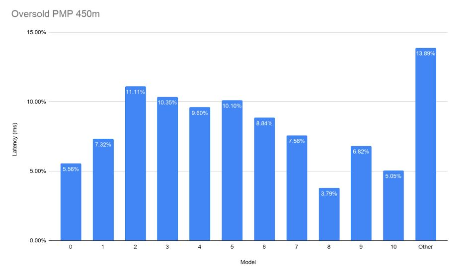 Cambium Networks PMP Access Point Comparison - Oversold PMP 450m Chart