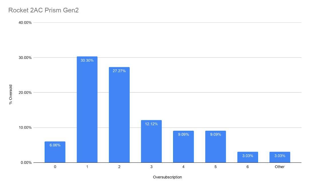 Ubiquiti Rocket Access Point Comparison - Rocket 2AC Prism Gen2 Oversubscription Graph