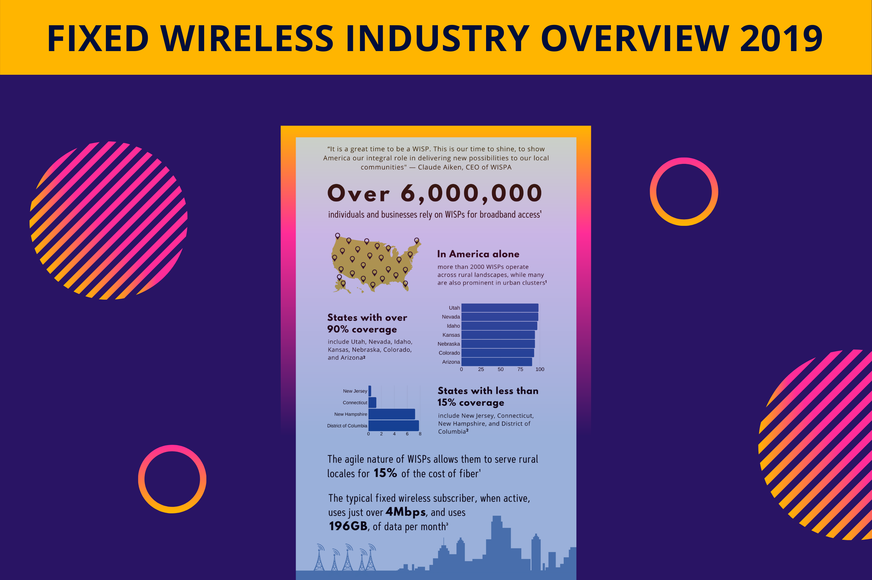 Fixed Wireless Industry Overview 2019 | Infographic by Preseem