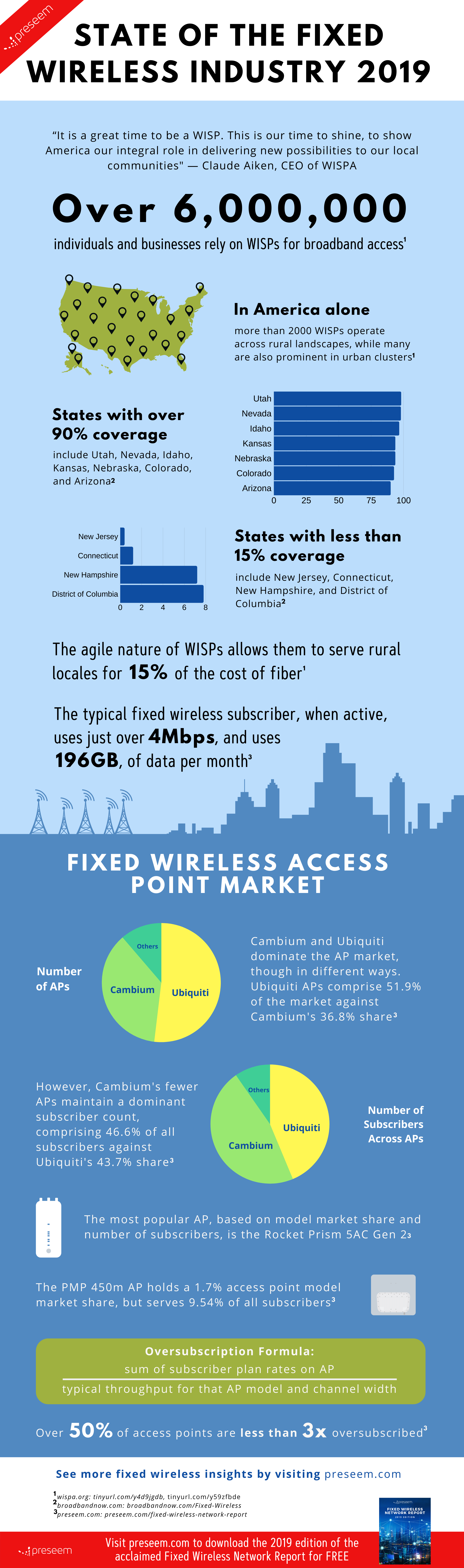 Fixed Wireless Industry Overview 2019 Infographic