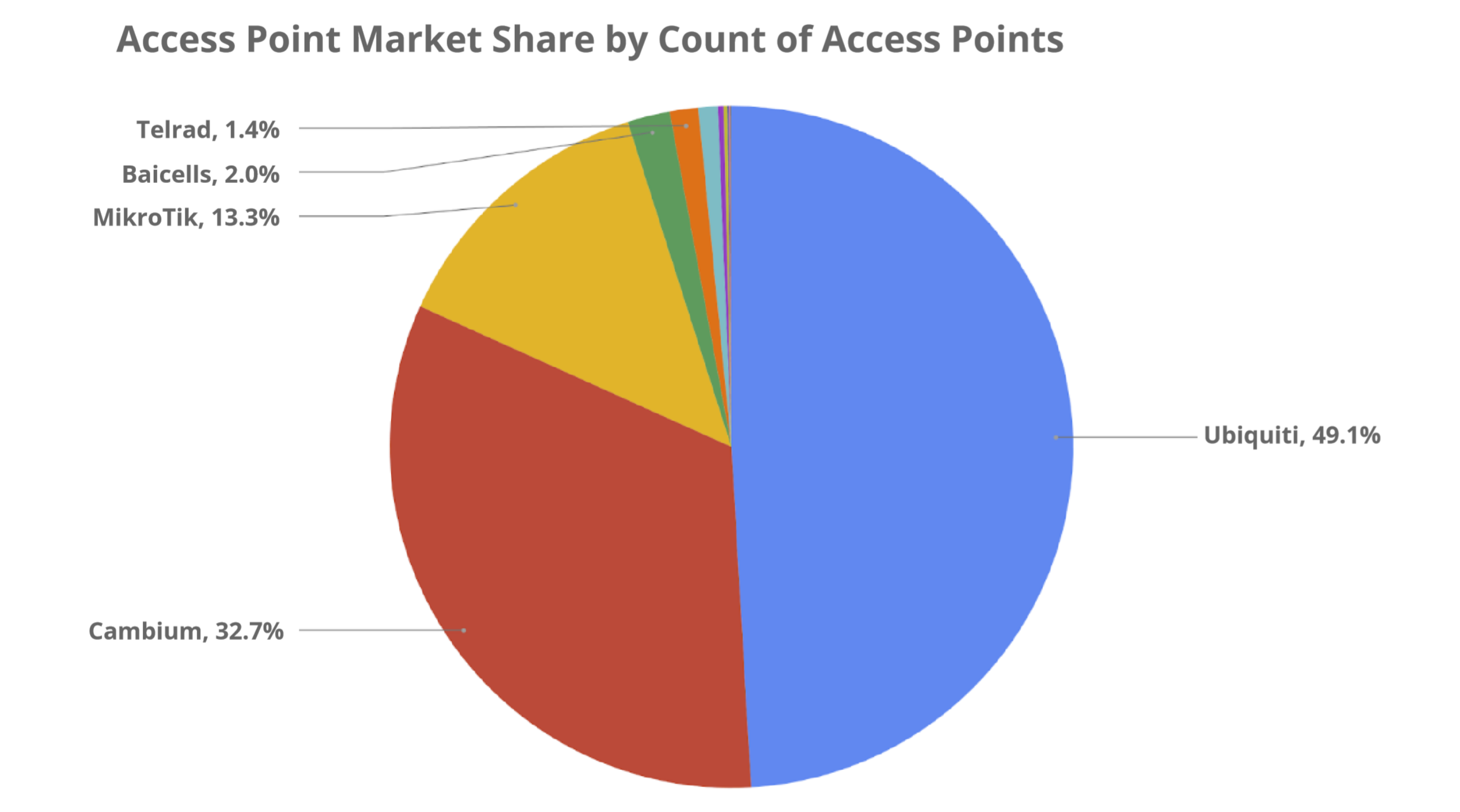 Access Point Market Share - Preseem's Fixed Wireless Network Report 2020 Q1 Edition © Preseem
